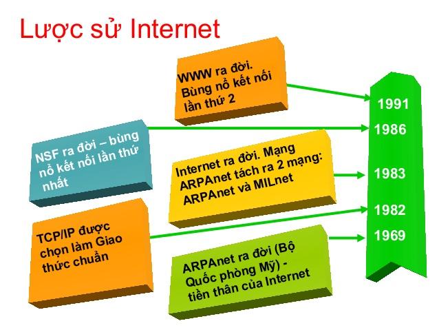 mạng internet ra đời năm nào
