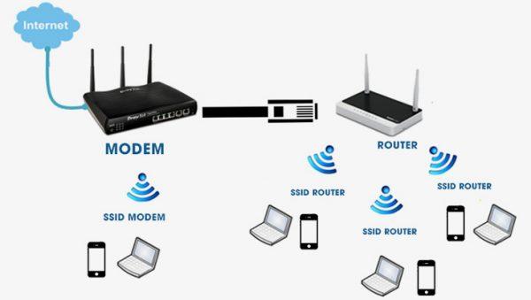 cách đổi pass wifi viettel